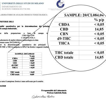 Analysis CBD Oil 15ml with 15% - Sensitiva